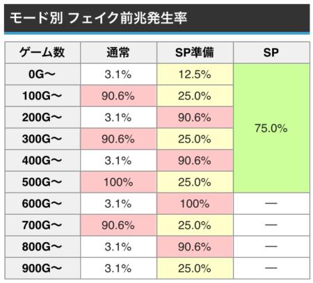 聖 闘士 星矢 海王 覚醒 sp モード